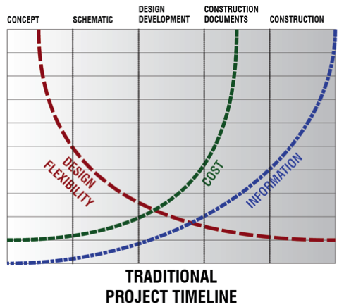 Traditional Project Timeline