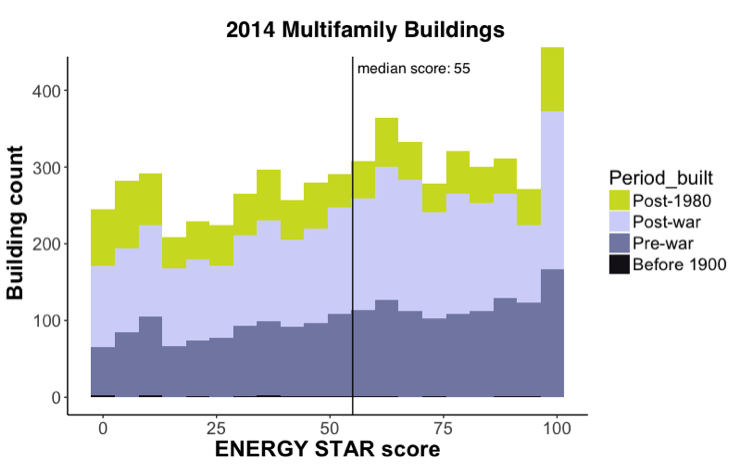 ENERGY STAR Scores for Multifamily Buildings in NYC